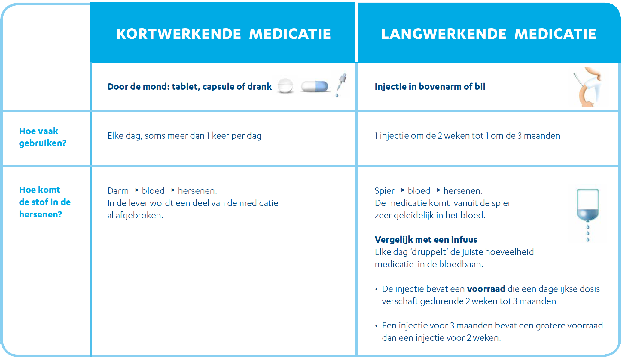 medicatieoverzicht